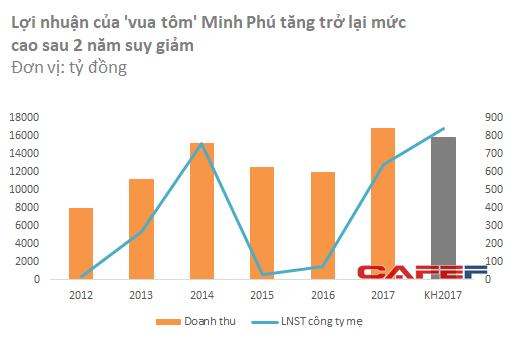 Lãi lớn năm 2017, 'Vua tôm' Minh Phú đã trở lại đường đua? - Ảnh 1.