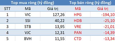 Bất chấp khối ngoai bán ròng, VnIndex vẫn tăng hơn 27 điểm trong ngày đầu năm mới - Ảnh 1.