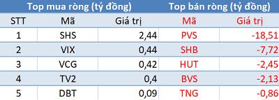 Bất chấp khối ngoai bán ròng, VnIndex vẫn tăng hơn 27 điểm trong ngày đầu năm mới - Ảnh 2.