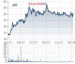 Apec Investment (API): Năm 2017 lãi cao nhất kể từ khi niêm yết - Ảnh 3.