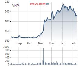 Xuất khẩu của Vinamilk bị ảnh hưởng do bất ổn ở Trung Đông - Ảnh 2.