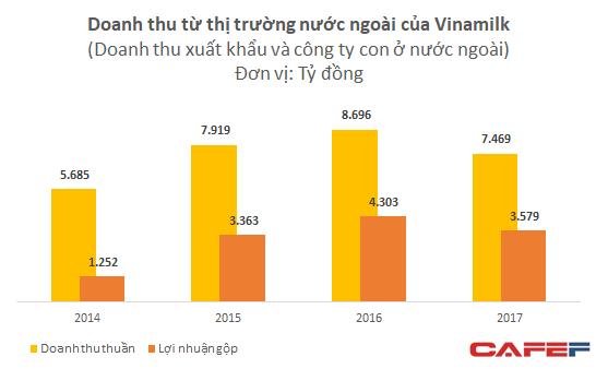 Xuất khẩu của Vinamilk bị ảnh hưởng do bất ổn ở Trung Đông - Ảnh 1.