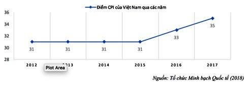 Chỉ số cảm nhận tham nhũng CPI 2017: Việt Nam có tín hiệu tích cực - Ảnh 1.