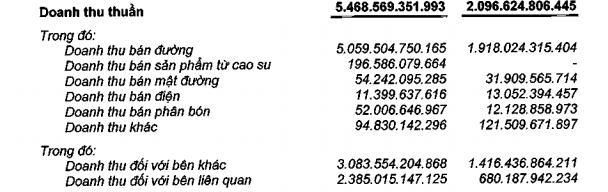Nửa năm đầu tiên sau sáp nhập SBT báo lãi gần 260 tỷ đồng - Ảnh 1.
