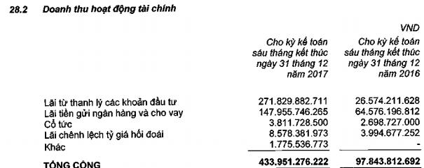 Nửa năm đầu tiên sau sáp nhập SBT báo lãi gần 260 tỷ đồng - Ảnh 2.