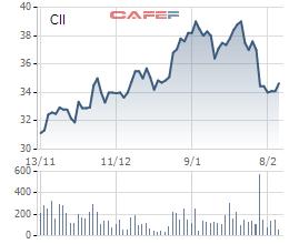 CII giảm nhẹ, DC Developing mới chỉ bán được 1,9 triệu cổ phiếu - Ảnh 1.