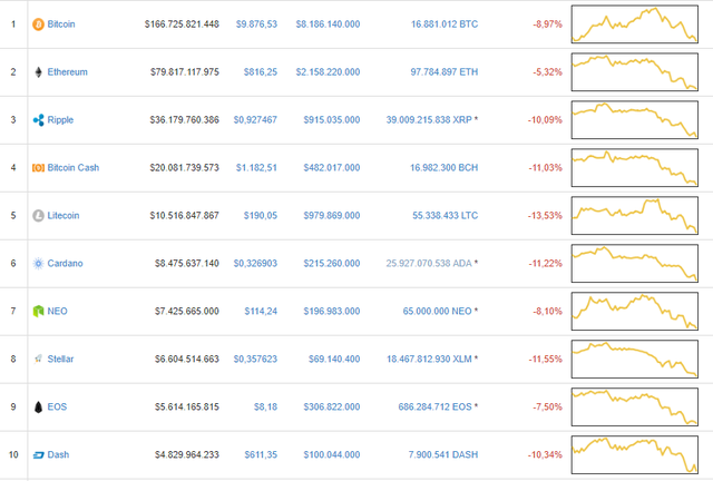 Thị trường tiền số vẫn ngập sắp đỏ, bitcoin mất mốc 10.000 USD - Ảnh 1.