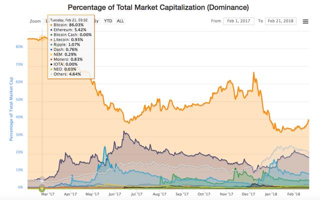 Thị trường tiền số vẫn ngập sắp đỏ, bitcoin mất mốc 10.000 USD - Ảnh 2.