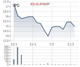 Tuấn Lộc vừa mua vào hơn 4,9 triệu cổ phần VNPD - Ảnh 1.