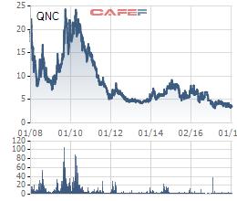Từng là một doanh nghiệp hàng đầu Quảng Ninh, QNC vừa lộ khoản lỗ kỷ lục 240 tỷ, ôm nợ gần ngàn tỷ - Ảnh 2.