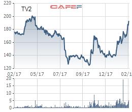 TV2: Doanh nghiệp có EPS cao nhất thị trường đặt mục tiêu lãi 2018 tương đương năm trước - Ảnh 1.