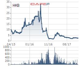 Hakinvest (HKB) bị phạt nặng vì công bố thông tin sai lệch chỉ tiêu Tiền mặt trong BCTC kiểm toán - Ảnh 1.