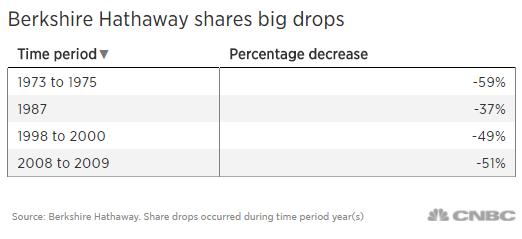 Bí quyết ngàn vàng của Warren Buffett: Đừng dùng tiền vay mượn để chơi cổ phiếu! - Ảnh 1.