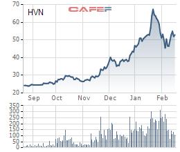 Vietcombank bán xong 7,6 triệu cổ phiếu HVN của Vietnam Airlines, ước lãi hơn 200 tỷ đồng - Ảnh 1.
