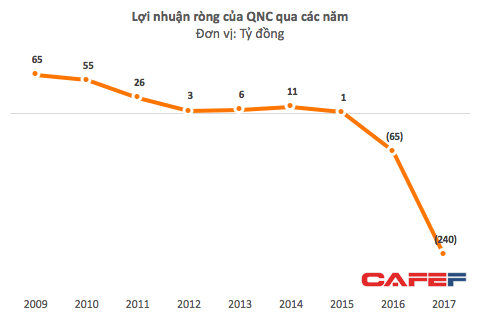 Từng là một doanh nghiệp hàng đầu Quảng Ninh, QNC vừa lộ khoản lỗ kỷ lục 240 tỷ, ôm nợ gần ngàn tỷ - Ảnh 1.