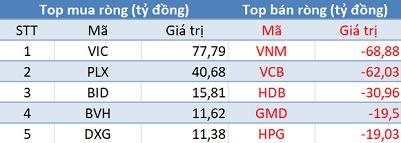 VnIndex tăng mạnh nhờ nhóm Bluechips, khối ngoại tiếp tục bán ròng hơn 170 tỷ trong phiên đầu tuần - Ảnh 1.