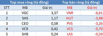 VnIndex tăng mạnh nhờ nhóm Bluechips, khối ngoại tiếp tục bán ròng hơn 170 tỷ trong phiên đầu tuần - Ảnh 2.