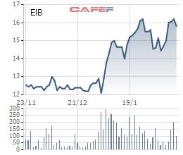 Trong khi cổ phiếu ngành ngân hàng xanh rực rỡ, EIB của Eximbank giảm giá cùng nỗi lo về scandal mất tiền - Ảnh 1.
