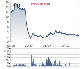ATG bị HoSE nhắc nhở trên toàn thị trường, loạt lãnh đạo công ty tính chuyện bán hết cổ phiếu - Ảnh 1.
