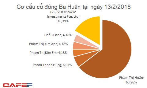 VinaCapital đầu tư 32,5 triệu USD vào trứng gà Ba Huân, định giá công ty gấp đôi Dabaco - Ảnh 2.