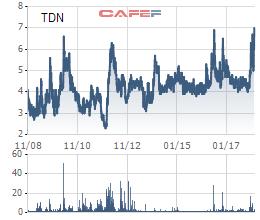 TDN lập đỉnh, Vinacomin vẫn quyết mua thêm hơn 4 triệu cổ phần Than Đèo Nai - Ảnh 1.