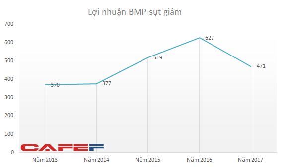 SCIC thoái vốn, cổ phiếu BMP của Nhựa Bình Minh đã 'hết vị'? - Ảnh 2.