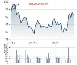 SCIC công bố giá khởi điểm chào bán cổ phần Nhựa Bình Minh (BMP): 96.500 đồng - Ảnh 1.