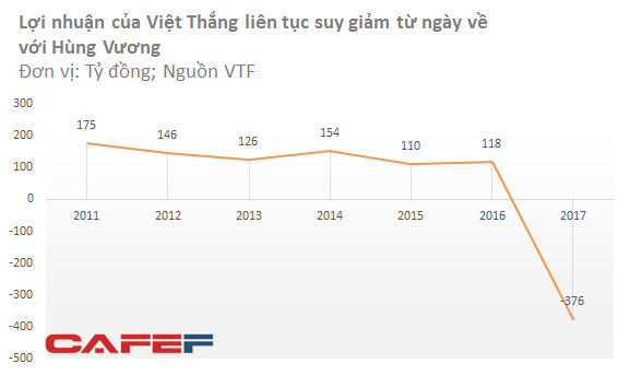 Việt Thắng lỗ nặng sau kiểm toán, thêm ẩn số trước giờ G bán vốn của Vua cá tra Hùng Vương  - Ảnh 2.