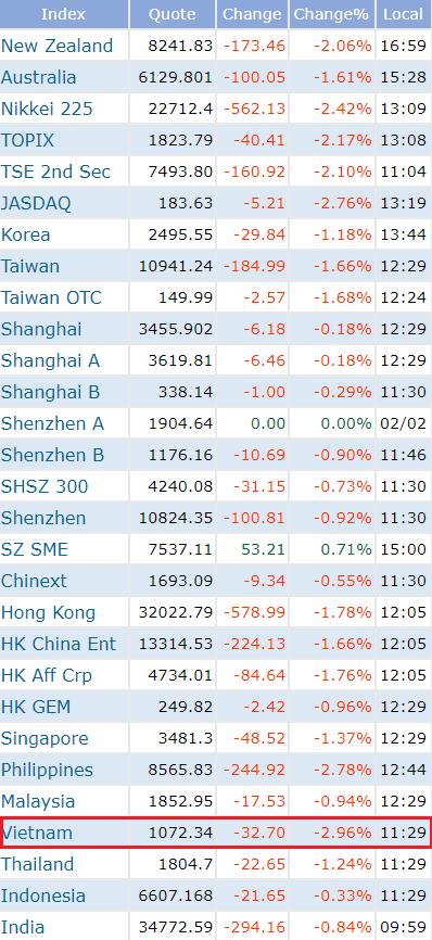 Giảm gần 3%, VnIndex trở thành chỉ số chứng khoán giảm mạnh nhất Châu Á sáng 5/2 - Ảnh 1.