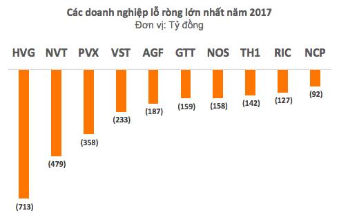 Lộ diện những khoản lỗ lớn nhất quý 4 và cả năm 2017 - Ảnh 2.