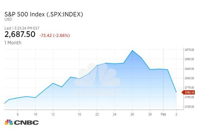 Hơn 1 nghìn tỷ USD bị thổi bay khỏi thị trường chứng khoán Mỹ trong 3 ngày - Ảnh 1.