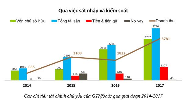 Doanh thu của GTNfoods tăng mạnh nhờ Mộc Châu Milk, quý 4 lỗ vì giảm quy mô các mảng không cốt lõi phục vụ định hướng nông nghiệp sạch - Ảnh 3.