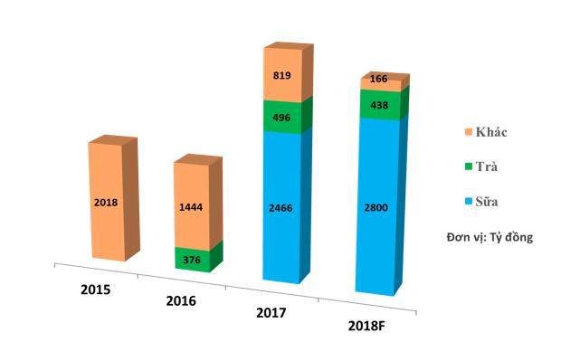 Doanh thu của GTNfoods tăng mạnh nhờ Mộc Châu Milk, quý 4 lỗ vì giảm quy mô các mảng không cốt lõi phục vụ định hướng nông nghiệp sạch - Ảnh 1.