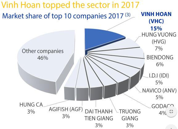Vĩnh Hoàn đặt mục tiêu lãi 650 tỷ đồng năm 2018, tăng trưởng 10% so với lợi nhuận đạt được năm 2017 - Ảnh 1.