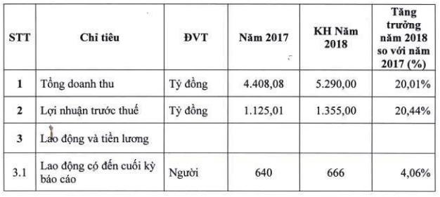 Vicostone đặt mục tiêu lãi 1.335 tỷ đồng trước thuế năm 2018 - Ảnh 1.