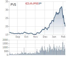 Trước khi cổ phiếu PVS lao dốc, nhóm Vinacapital đã kịp nhảy tàu gần 1 triệu cổ phiếu - Ảnh 1.