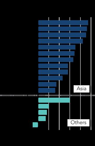 Tăng trưởng tiền lương ở các quốc gia trong năm 2018, đã điều chỉnh theo lạm phát (Nguồn: Nikkei Asian Review)