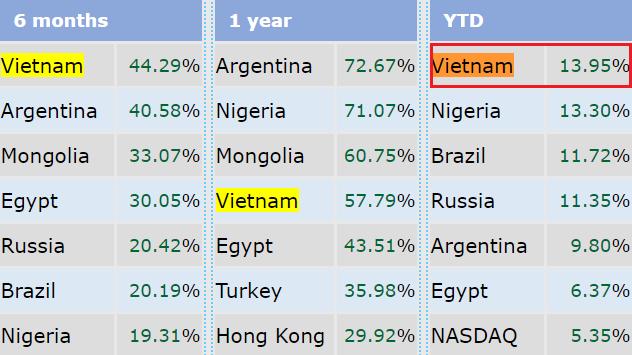 TTCK Việt Nam tăng trưởng mạnh nhất Thế giới trong 2 tháng đầu năm 2018 - Ảnh 1.