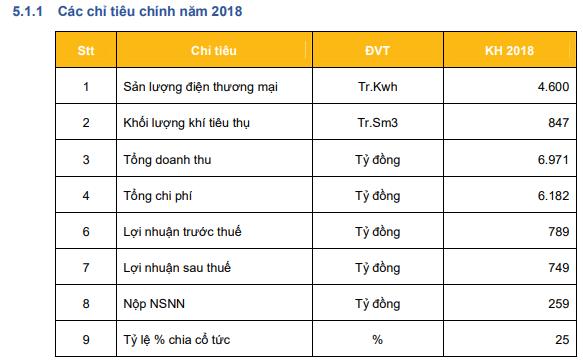 Điện lực Dầu khí Nhơn Trạch 2 (NT2): Mục tiêu năm 2018 lãi sau thuế 749 tỷ đồng, giảm gần 8% so với năm 2017 - Ảnh 2.