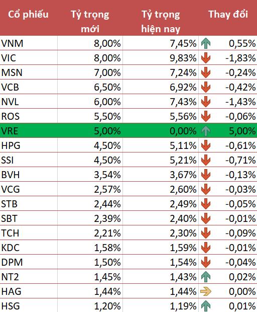 """Không ngoài dự báo, Vincom Retail (VRE) được V.N.M ETF """"đặc cách"""" thêm vào danh mục khi chưa đủ 6 tháng niêm yết - Ảnh 1."""