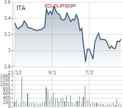 VnIndex tiến sát đỉnh lịch sử, hàng loạt doanh nghiệp có vốn nghìn tỷ vẫn mãi giao dịch với thị giá ngang cốc trà đá - Ảnh 2.