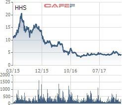 VnIndex tiến sát đỉnh lịch sử, hàng loạt doanh nghiệp có vốn nghìn tỷ vẫn mãi giao dịch với thị giá ngang cốc trà đá - Ảnh 7.