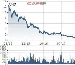 VnIndex tiến sát đỉnh lịch sử, hàng loạt doanh nghiệp có vốn nghìn tỷ vẫn mãi giao dịch với thị giá ngang cốc trà đá - Ảnh 8.