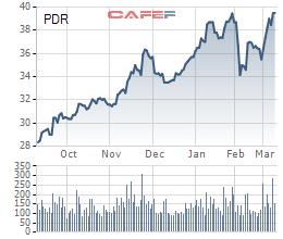 Khối ngoại chi 370 tỷ đồng mua gần 5% cổ phần BĐS Phát Đạt (PDR) trong phiên 12/3 - Ảnh 1.