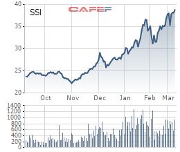Giá cổ phiếu SSI tăng 67% trong 4 tháng, Daiwa Securities vẫn muốn chi đậm tiền nâng tỷ lệ sở hữu - Ảnh 1.