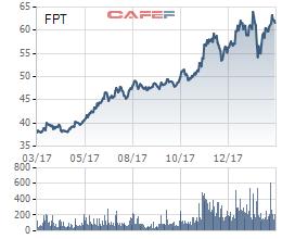 FPT đặt mục tiêu LNTT năm 2018 đạt 3.484 tỷ đồng, M&A tại Mỹ và Nhật - Ảnh 1.