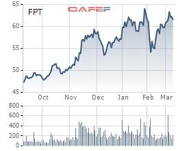 Nhóm cổ đông Dragon Capital bán 500.000 cổ phiếu FPT - Ảnh 1.