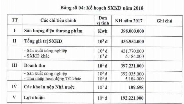 Thủy điện Cần Đơn (SJD) đặt mục tiêu lãi trên 192 tỷ đồng năm 2018 - Ảnh 2.