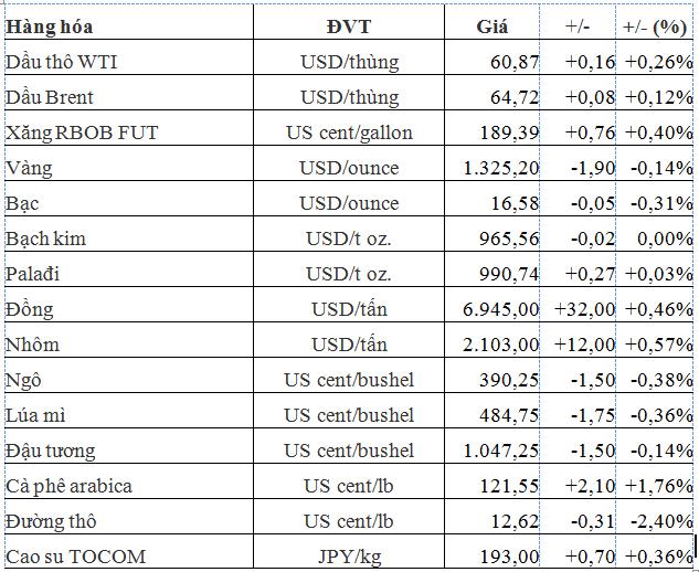 Thị trường hàng hóa ngày 14/3: Giá đường, dầu thô, than đá, quặng sắt đồng loạt sụt mạnh - Ảnh 1.