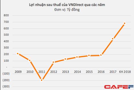 Chứng khoán VNDirect đặt kế hoạch 680 tỷ đồng LNST, tăng trưởng 55% - Ảnh 1.